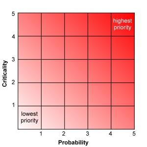 probability-criticality