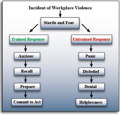 response to workplace violence